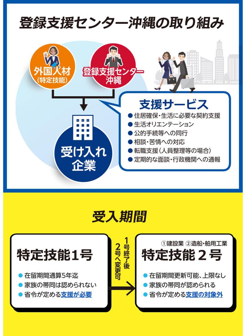 登録支援センター沖縄の取り組みと受入機関