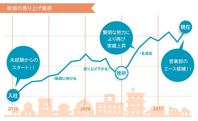 新新垣売上推移グラフ